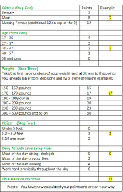 Weight Watchers Weight Chart By Age Weight Watchers Printable Online Charts Collection