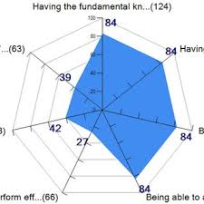 Radar Chart Of Quality Gpa Ranking Among Classmates