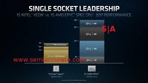 Amd Vs Intel Processors Comparison Chart 2012 Amds Rome Destroys Intels Xeon Line Semiaccurate