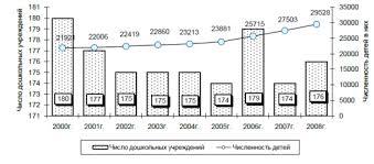 Дипломная работа Становление вариативной системы дошкольного  Ростове на Дону в 2008 году фактически осуществляли свою деятельность 176 дошкольных учреждений в которых воспитывалось 29 5 тыс детей
