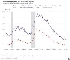 Black Unemployment Chart Mr Trump And Black Unemployment Op Ed Ctinsider Com