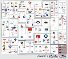 Company Ownership Chart Car Company Ownership Chart Future1story Com