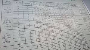 Ns Ippt Chart Individual Physical Proficiency Test Wikiwand