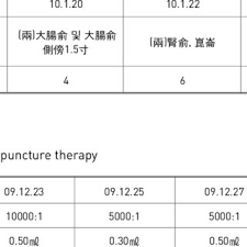 Clinical Chart Clinical Chart Of Mae Sun Therapy Download Table