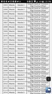 Chevrolet Wheel Bolt Pattern Chart 14 Valid Bolt Pattern Comparison Chart