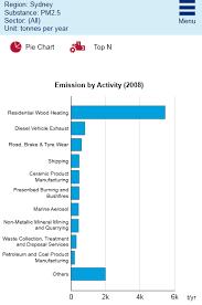 Australian Smoking Wood Chart Woodheater Car Comparison Australian Air Quality Group
