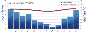 Lombok Weather Averages