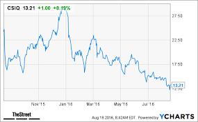 Canadian Solar Csiq Stock Pops On Q2 Beat Thestreet