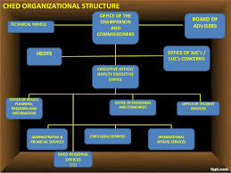 Bir Organizational Chart 2017 Ched Ppt Report