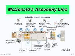 Operations Process Flow Chart Of Mcdonald U S