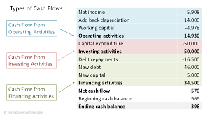 Cash Flow Forecast For Start Up Business Plan Projections