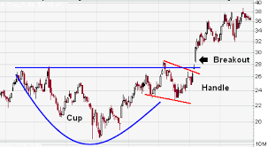 Cup And Handle Pattern Learn The Stock Market