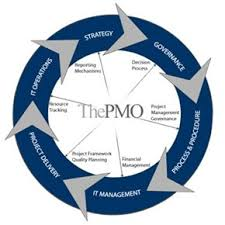 the pmos roles and responsibilities pmo responsibilities