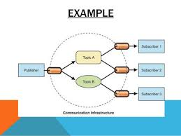 Publish Subscribe Pattern