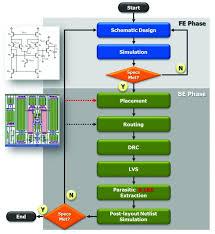component analog ic design tanner l edit ic layout mentor ic layout designer