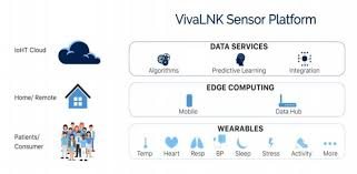 Vivalnk Launches Iot Enabled Medical Wearable Sensor