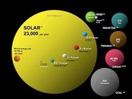 Renewable Energy Sources 1 Important Chart