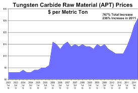 Apt Tungsten Price Chart 9 Tungsten Price Tungsten Carbide Price Chart Www
