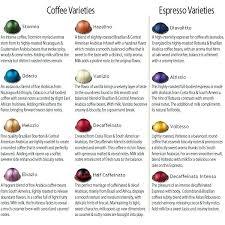 Nespresso Vertuoline Flavors Homiee
