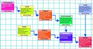 Pestle Chart Pestle Analysis Through Pictures Pestleweb