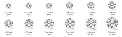 Diamonds Cuts And Clarity Diamond Facts Diamond Colour Clarity Cut Carat Saleras