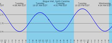 Tide Chart For Bogue Inlet North Carolina 49 Ageless Bogue Inlet Tide Tables