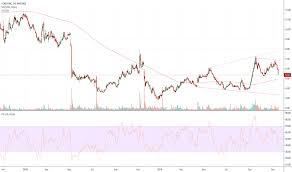 Gogo Stock Price And Chart Nasdaq Gogo Tradingview