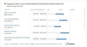 entry level microsoft jobs average ccnp salary 2018