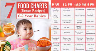 Two Years Baby Food Chart 7 Food Charts For 0 2 Year Babies With Easy Recipes