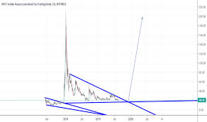 Xrpinr Charts And Quotes Tradingview