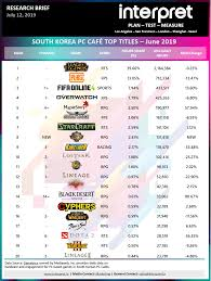 Korean Number Chart