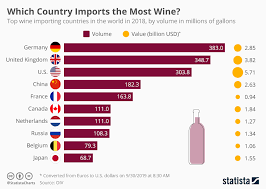 Chart Which Country Imports The Most Wine Statista