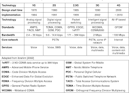 1g 2g 3g 4g 5g Comparison Chart Table 1 From Fourth Generation Wireless Systems