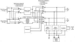 marine shore power wiring diagram boat wire center \u2022 3 bank marine battery charger wiring diagram wiring diagram for shore power wire center u2022 rh casiaroc co marine battery switch wiring diagram 3 bank marine battery charger wiring diagram