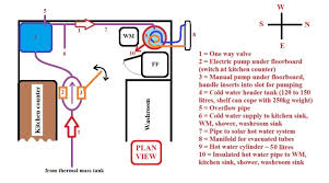 tiny house plumbing. Simple Tiny 2 ColdWaterSystemNoExternalTank 3 ColdWaterToHotWaterConnection 4  ConventionalSystemUsingMicroprocessoru0026Sensors Intended Tiny House Plumbing U