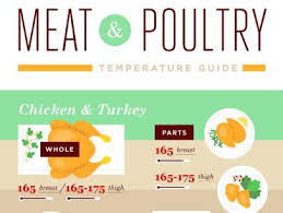 Meat And Poultry Temperature Guide Food Network Grilling
