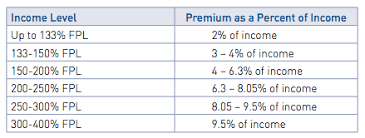 Income Chart For Obamacare Subsidies How Your Obamacare Insurance Subsidy Is Calculated An