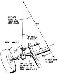 basic car parts diagram motorcycle engine projects to try how to make your own go kart steering parts