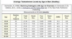 Menopause Hormone Levels Chart Lh Level Chart By Age Www Bedowntowndaytona Com