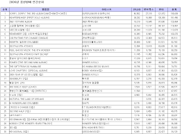 Album Charts 2009 Sales Gaon Chart Physical Sales All Time Female Groups