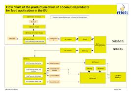 Paracetamol Manufacturing Process Flow Chart 12 Complete Tablets Manufacturing Process Flow Chart