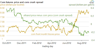 Drought Increases Price Of Corn Reduces Profits To Ethanol