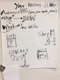 interests hashtag on twitter lenaweeliteracy modeling michiganliteracy practice1 sandcreek elementary to engage students in writing that interests them pic com