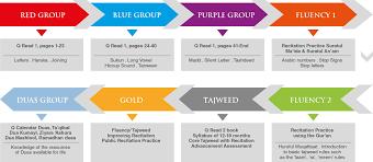 Tajweed Rules Chart Q Read 1 And Q Read 2 Qfatima