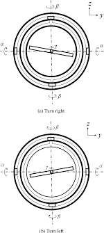 Figure 4 From Gimbal Structure For The Design Of 3d Flywheel