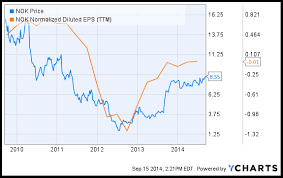 Nokias Efficiency Pushes Share Price To 52 Week Highs