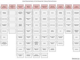 Research Dewey Decimal System An Organizational Chart I