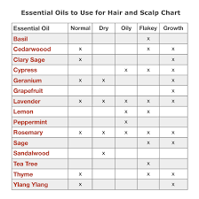 Essential Oils Chart Printable Essential Oils For Healthier Hair And Scalp The Herbal Toad