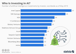 Chart Who Is Investing In Ai Statista