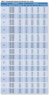 V Belt Tension Chart Hi Wise Products Hi Ensuring Proper Fan Belt Tension
